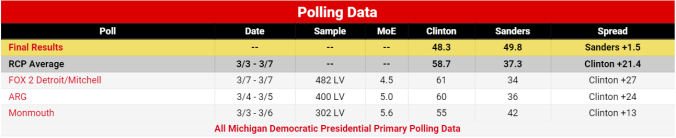 MichiganPolling